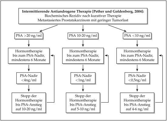 Diagramm oder Flowchart: Intermittierende Hormontherapie des Prostatakarzinoms