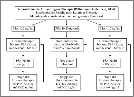 nichtsteroidale antiandrogen
