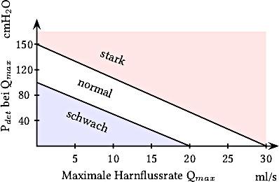 Nomogramm zur Ermittlung der Harnblasenkontraktibilität