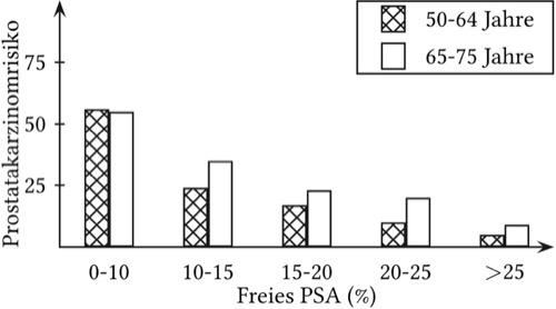 Freies PSA und das Risiko für ein Prostatakarzinom